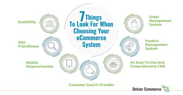 The 7 Key Things To Look For When Choosing Your eCommerce System.