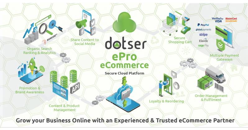eCommerce Business Online
